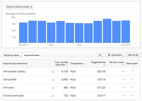 Furniture Removal SEO AdWords